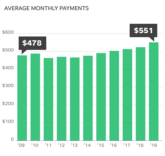 Car payments spike: Americans paying more than $550 per month