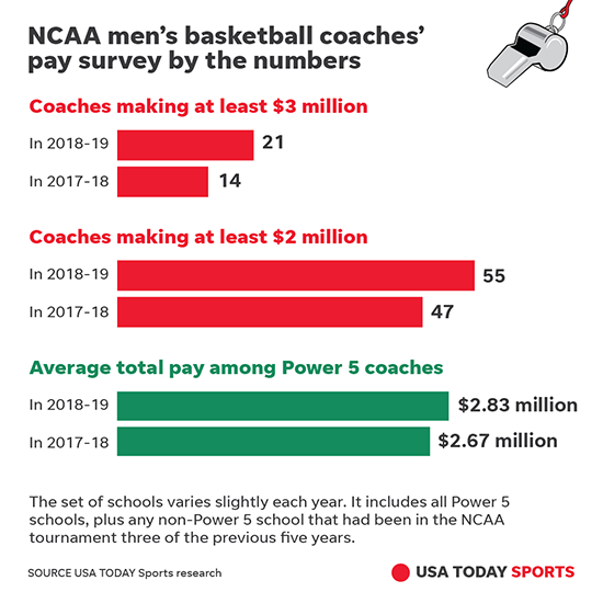 Has Louisville learned its lesson after Rick Pitino scandal?