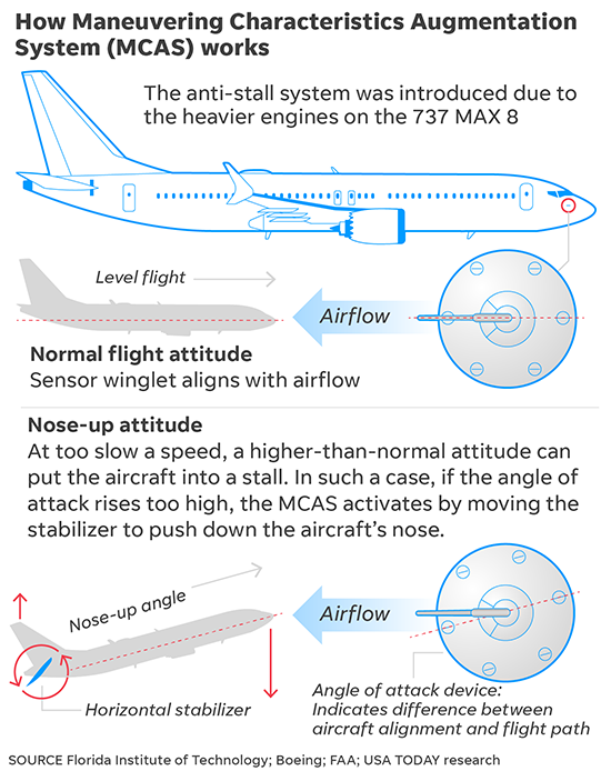 Boeing 737 Max: How its safety system differs from other planes