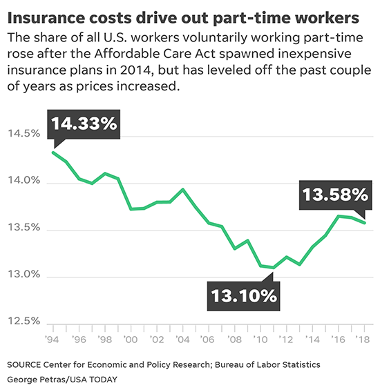 Health costs keep Americans from going part time