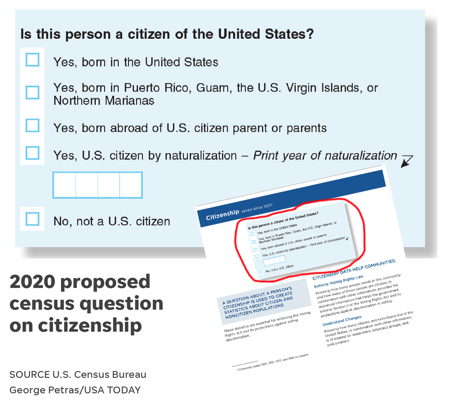 graphic relating to Printable United States Citizenship Test named Census citizenship speculate: what we understand around the discussion