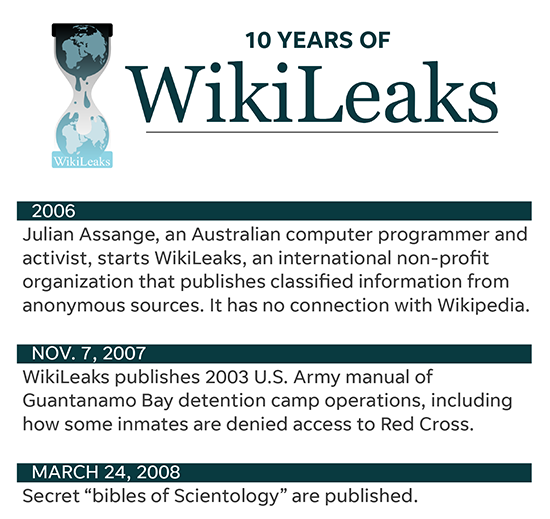 Julian Assange, WikiLeaks founder, faces US hacking charge