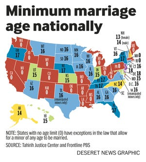 North Carolina, along with Alaska, have the youngest age of marriage allowed by law, at 14.