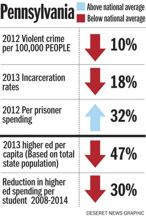 One of 11 states that spend more on incarceration than they do on higher education. But not everyone gets there on the same path. Some have high crime and high incarceration rates. Some are low on both. Some spend a lot on their prisoners. Some spend a lot less on education. Some do both. Heather Miller, 1. Federal Bureau of Investigation 2. The Sentencing Project 3. National Institute of Corrections 4. State Higher Education Executive Officers 5. Center on Budget and Policy Priorities (courtesy)