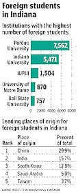 Performance of international students on par with other undergraduates
