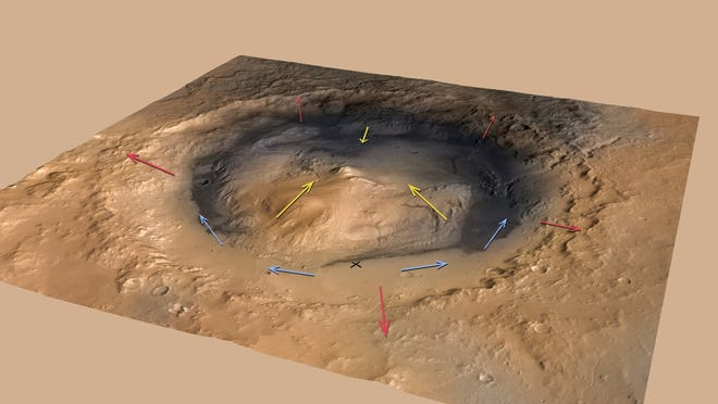 "Winds predicted to be swirling around and inside Gale Crater, which is where NASA's Curiosity rover landed on Mars. Curiosity's current location is marked with an ""X."" The rover sits within a broad depression between the mountain dubbed ""Mount Sharp"" to the southeast and the rim of Gale Crater on Mars."