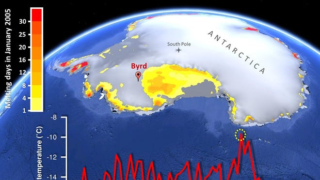 Map of Antarctica showing the extent of surface melting in January 2005 observed from space. Byrd Station is located approximately 700 miles from the South Pole. (Bottom) Time series of mean January temperature at Byrd Station from 1957 to 2011 with the warm January 2005 highlighted with a yellow circle.