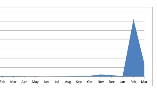 This chart show the number of malicious touches from IP addresses originating in N. Korea spiking to more than 12,000 in February 2013.