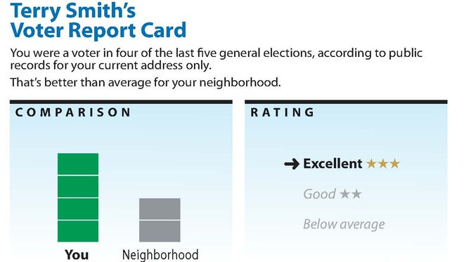 A MoveOn mailer shows voters how their record of voting in general elections compares to their neighbors.