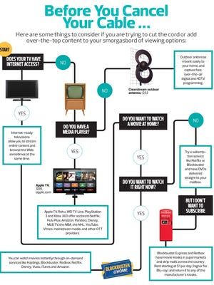 Things to consider before you cancel cable.