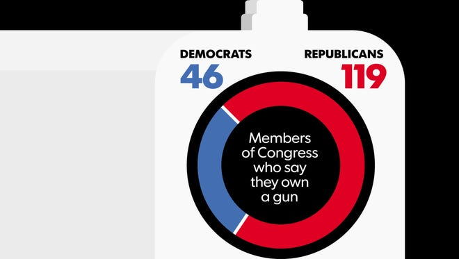 Republicans in Congress are much better armed than their Democratic counterparts, a USA TODAY survey found.