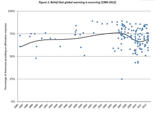 Climate belief fairly steady