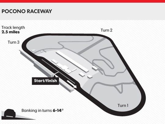 pocono-track-map-large