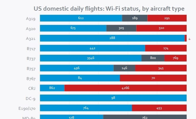A screenshot from Routehappy's report card on in-flight Wi-Fi.