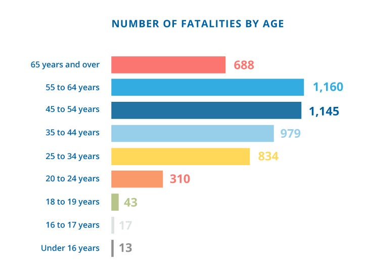 Nationwide workplace deaths in 2016, according to Bureau of Labor Statistics data