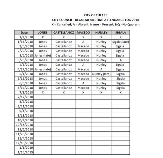 Tulare city council members attendance record