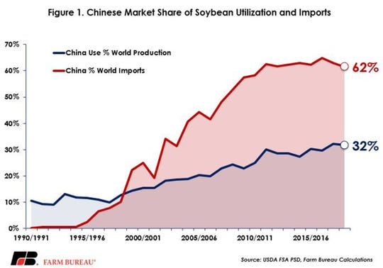 Figure 1 highlights Chinese market share in world soybean utilization and trade.