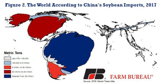 Figure 2, an area cartogram map that bases the map geometry on the number of soybeans exported to China in 2017,  shows Brazil as the largest soybean supplier to China, at 1.98 bushels, followed by the U. S. at 1.2 million bushels.
