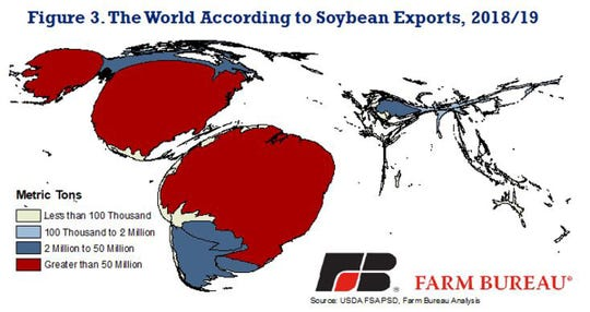 The World according to soybean exports shows a majority of the soybean production and exports in North and South America, with Brazil and the U.S. leading the way.
