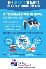 """""""The Impact of NAFTA on U.S. Dairy Exports to Mexico"""" by Informa Economics is a 35-page analysis commissioned by the U.S. Dairy Export Council and the National Milk Producers Federation."""