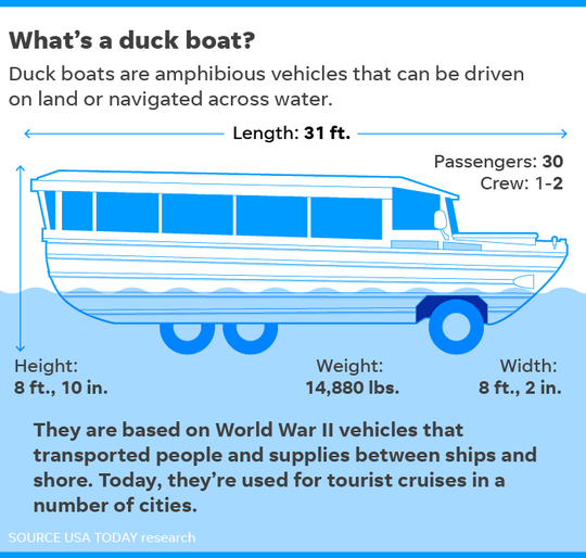 A duck boat is a sightseeing vessel that can travel on land or water.