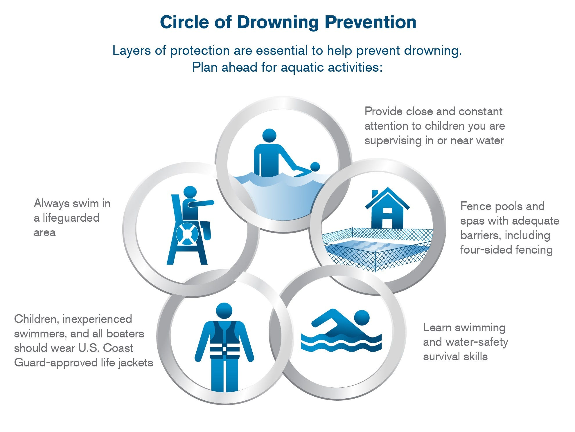 Tips from the American Red Cross on preventing drowning.
