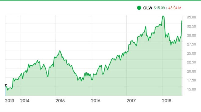 Recent news about Corning has sent its stock on the rise again. This is a look at prices for GLW, which is Corning's NYSE stock.