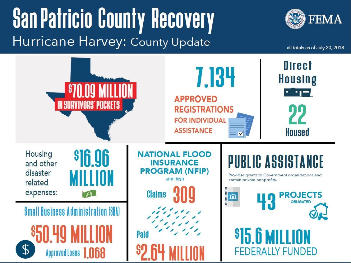 These are the updated numbers for FEMA funding to San Patricio County for matters related to Hurricane Harvey.