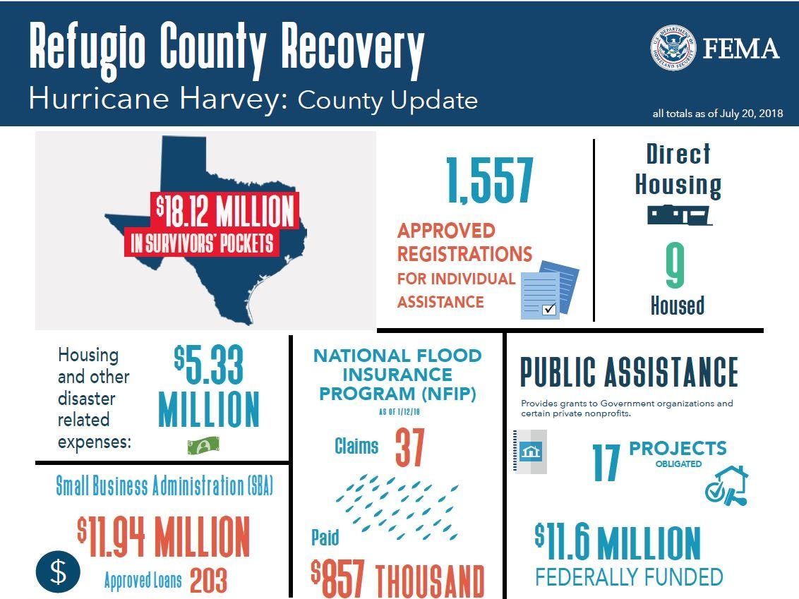 These are the updated FEMA numbers for Refugio County for matters related to Hurricane Harvey.
