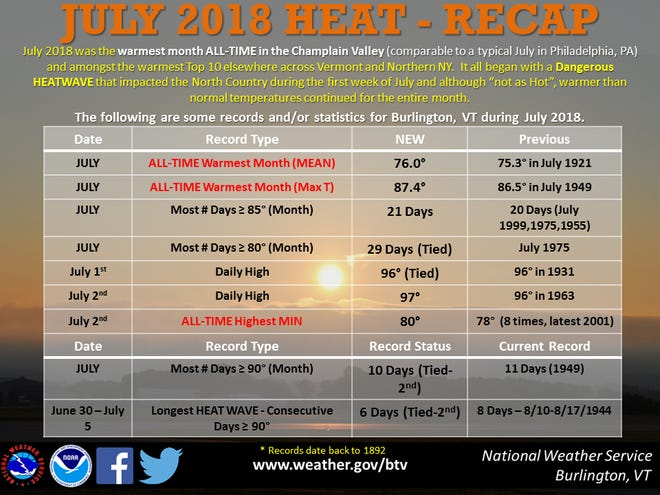July 2018 saw record-setting heat, including becoming the hottest month in Vermont history, according to the National Weather Service in Burlington.