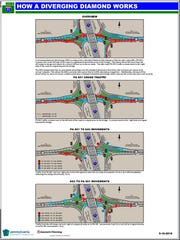 These diagrams show how traffic will flow when the diverging diamond is completed.