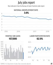 This graphic shows the national unemployment rate, job gains and the labor participation rate from the current jobs report.