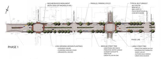 Plans for street improvements, landscaping and slower traffic on Magnolia Avenue are underway.