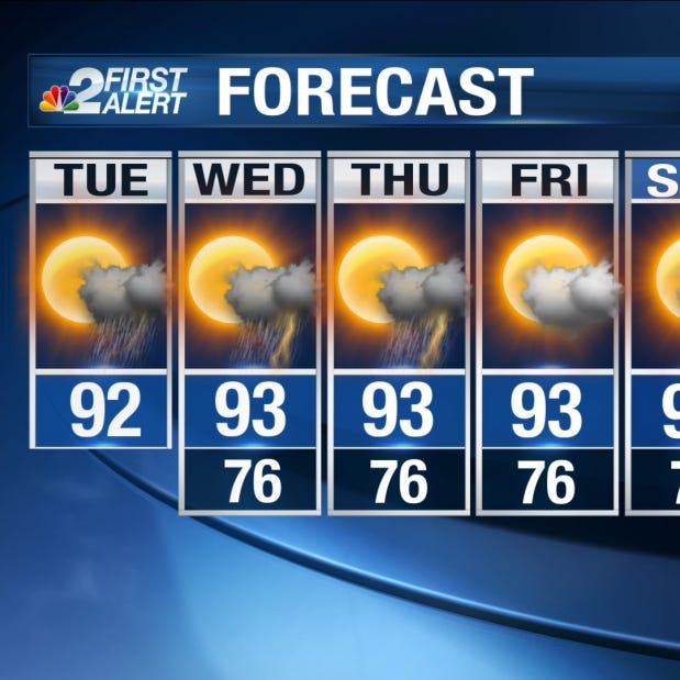 Southwest Florida Forecast: Scattered afternoon storms