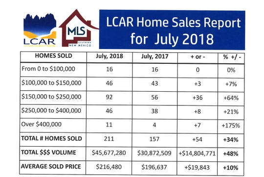 LCAR July 2018 home sales report