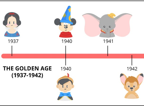 Disney's top Golden Age movies as determined by CableTV.com