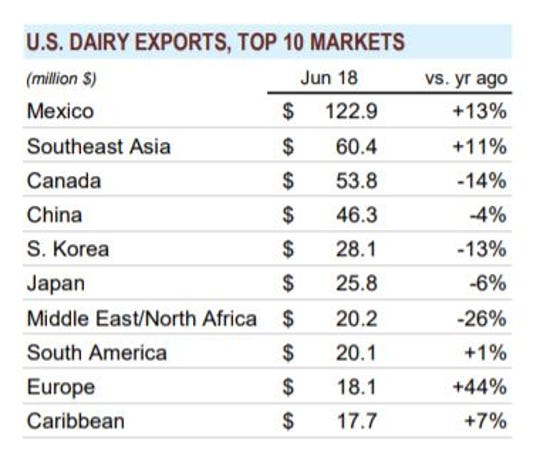 Top 10 markets for U.S. dairy exports
