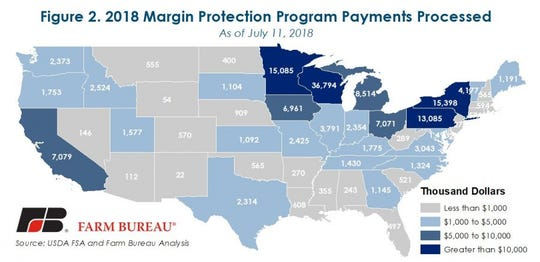 At the state level, Wisconsin dairy farmers have received $37 million in MPP payments.