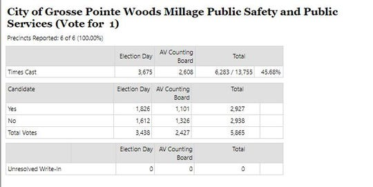 In a close call, Grosse Pointe Woods millage proposal fails by 11 votes.