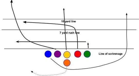 Diagram of a six man football play