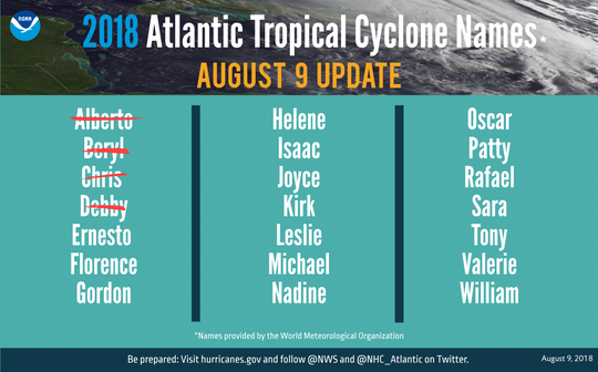 As of Aug. 9. there have been four named storms in the Atlantic basin.