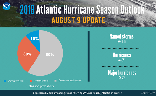 NOAA updated its 2018 hurricane prediction, decreasing the number of named storms.