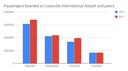 Passengers Boarded At Louisville International Airport And Peers