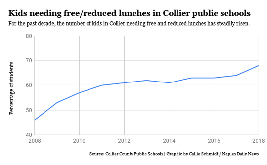 Kids needing free/reduced lunches in Collier County public schools