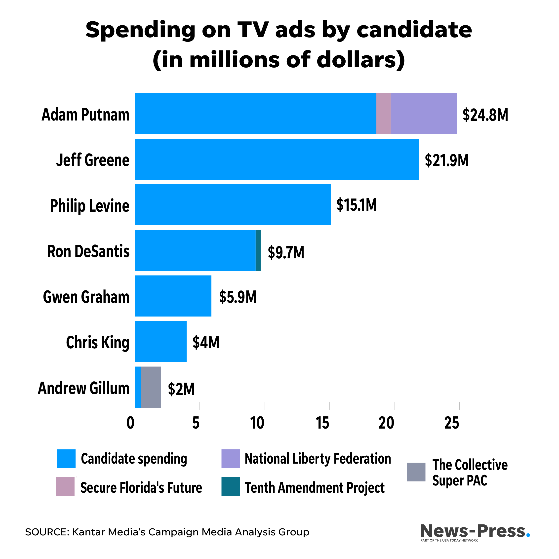 Biggest TV spenders in governor's race are not leading
