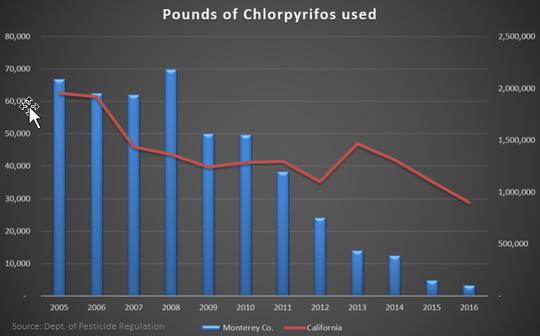 Libras de clorpirifós usadas en el condado de Monterey y en California durante 10 años, de acuerdo con el Departamento de Regulación de Pesticidas estatal.