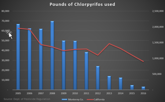 Pounds of chlorpyrifos used in Monterey County and California over 10 years, according to the state's Department of Pesticide Regulation.