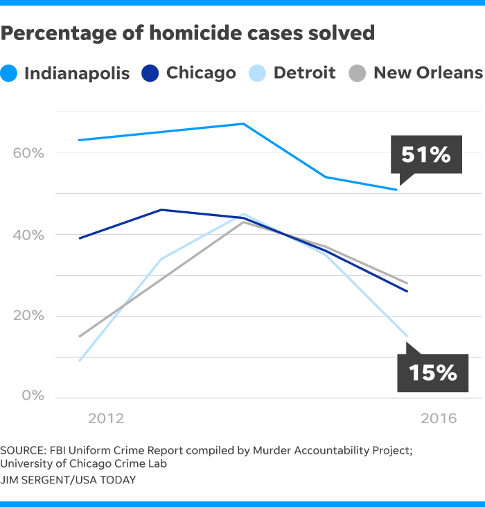 It's not just Chicago  Murder clearance rate is a 'national