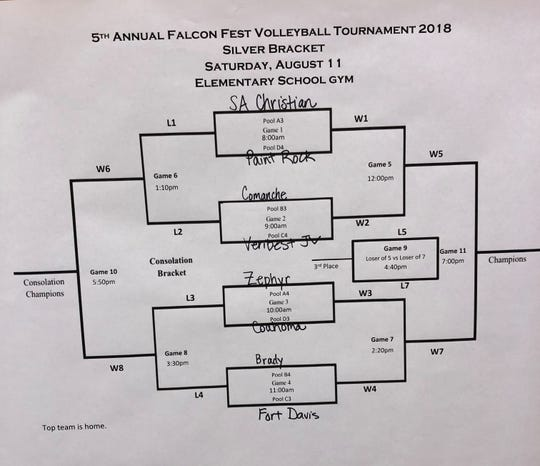 The Silver Bracket for the Fifth Annual Falcon Fest Volleyball Tournament Saturday in Veribest