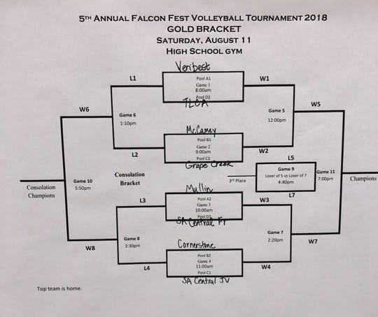 The Gold Bracket for the Fifth Annual Falcon Fest Volleyball Tournament Saturday in Veribest